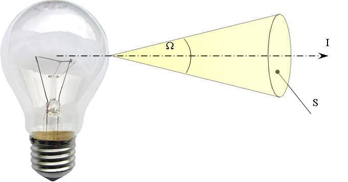 Luminous Intensity